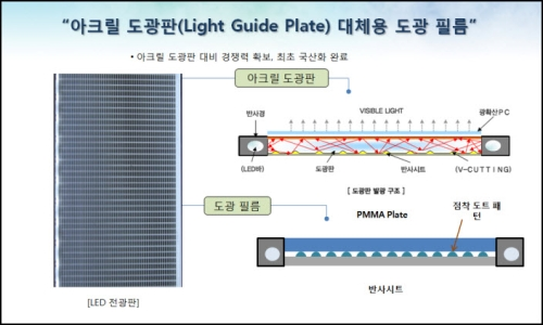에스에프씨, 조명시장 진출… LED도광판 대체필름 개발