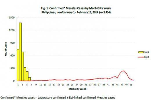 ▲필리핀 홍역환자 발생 현황(2014.1.1~2.15) 전국적으로 1만5683명 의심환자 신고, 확진환자 3434명(출처=필리핀 보건부, 제공=질병관리본부 보도자료)