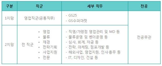 2014 상반기 대졸·전역장교 신입사원 채용 /사진제공=GS리테일