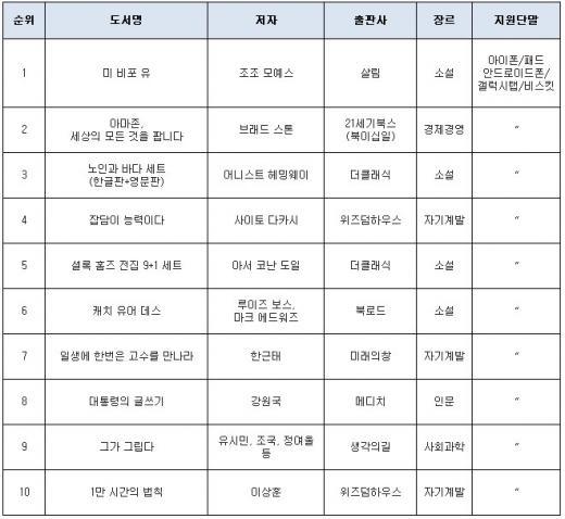 [eBook동향]'미 비포 유'에서 '노인과 바다'까지…소설 강세