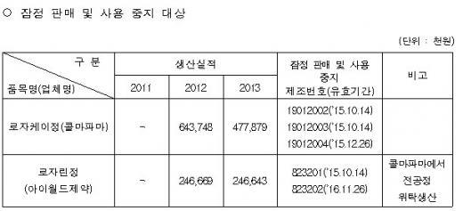 콜마파마 고혈압약, '로자케이정', '로자린정' 잠정 판매중단..코팅제 임의변경