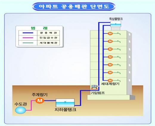 서울시, 녹슨 아파트 배관 교체비용 절반 지원