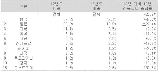 이용금액 기준 국적별 신용카드 이용현황 /자료=신한카드 빅데이터센터