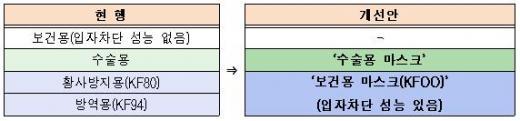 ▲마스크 분류 통합·개선(안)