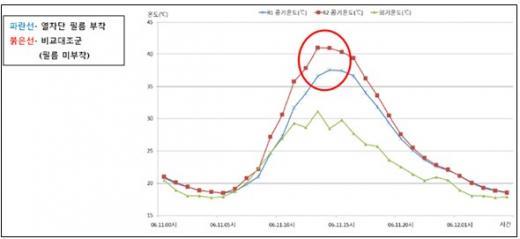 ▲시간대별 외기 및 실시간 공기온도 추이 그래프