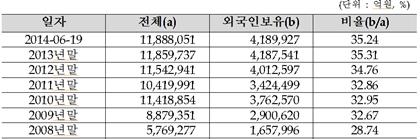 연도별 외국인 시가총액 비중 추이 /제공=한국거래소