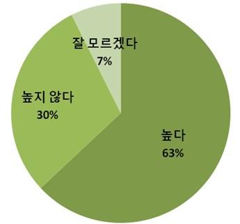 ▲한국 남북통일의 가능성에 대해 어떻게 생각하십니까?