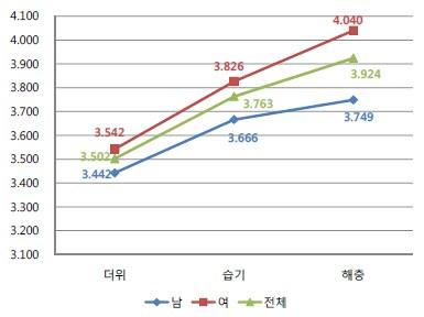 ▲남성과 여성의 한여름철 3가지 스트레스 평균에 대한 꺾은선그래프(스트레스 최대치 : 5점)