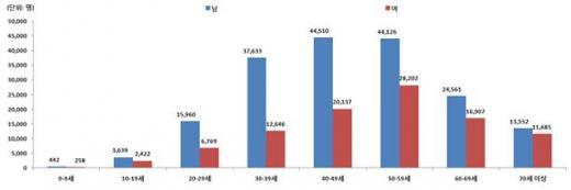 ▲요로 결석 연령별 성별 진료인원 (2013년)