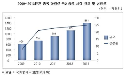 2009~2013년간 중국 화장실, 욕실용품 시장 규모 및 성장률 /자료=코트라