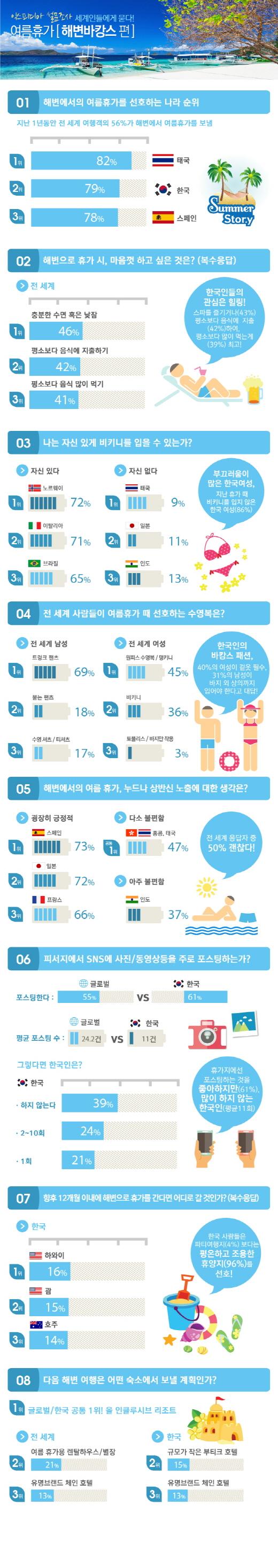韓여성 86%, 작년 휴가때 비키니 안 입어