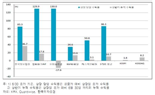 상반기 IPO 종목 상장 당일, 누적 수익률 추이/자료=한국투자증권