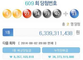 로또609회 1등'63억원' 대박!…당첨번호 '4·8·27·34·39·40'