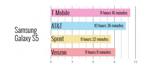 삼성전자 갤럭시S5 의 통신사별 스마트폰 배터리 지속시간 /사진=랩탑매거진 홈페이지 캡처
