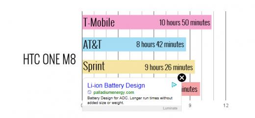 HTC '원M8'의 통신사별 스마트폰 배터리 지속시간 /사진=랩탑매거진 홈페이지 캡처