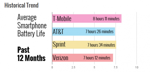 통신사별 스마트폰 배터리 평균 지속시간 /사진=랩탑매거진 홈페이지 캡처