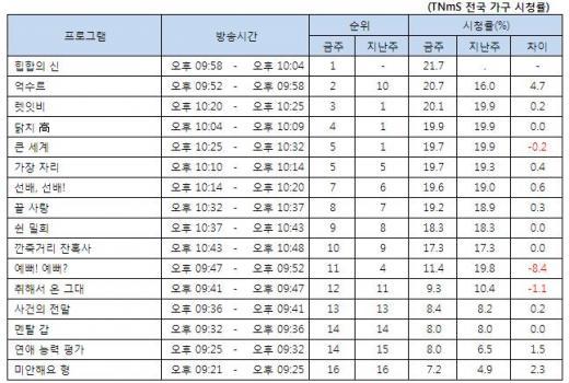 '개그콘서트', 새 코너 '힙합의 신' 시청률 1위… '일밤'과 예능 선두 다퉈
