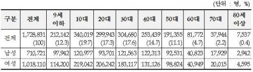 ▲2013년 '눈다래끼' 연령대별 / 성별 진료인원