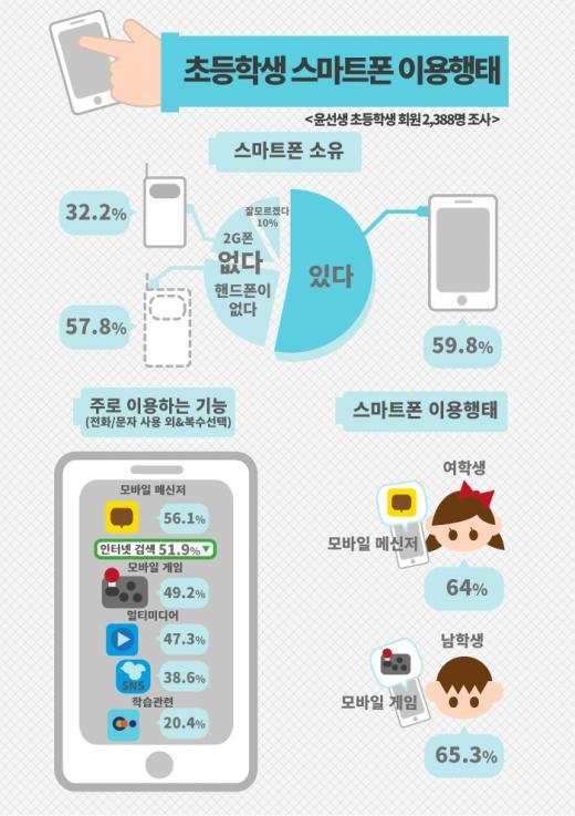 초등생 하루 평균 81분 스마트폰 들여다봐…메신저가 주된 용도