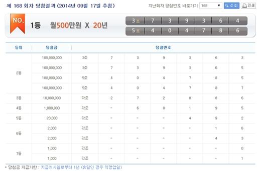 연금복권520 168회 당첨번호 /제공=나눔로또