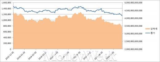 ▲ 2013년 12월2일 이후 삼성전자 주가 추이와 이에 따른 상속세 변동 추이.