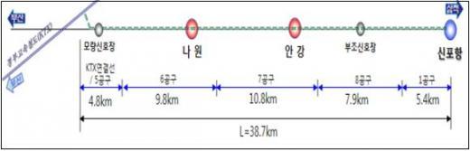 신경주~포항 노선도./자료제공=한국철도시설공단