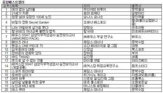 노벨문학상 단골 후보 무라카미 하루키, <여자 없는 남자들>로 4주 연속 1위
