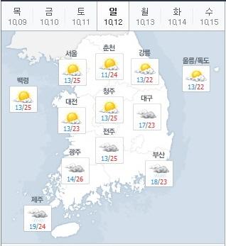 오늘의 날씨 /기상청 홈페이지 화면 캡처