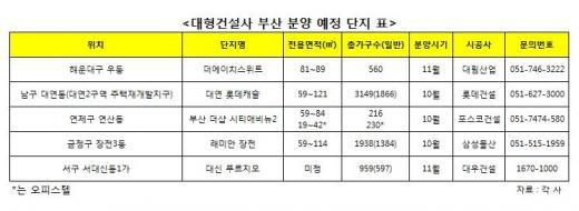 대형건설사 '부산대첩' 본격화, 청약열기 더욱 뜨거워진다