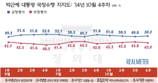 10월 4주차 박근혜대통령 국정수행 지지도 /제공=리얼미터