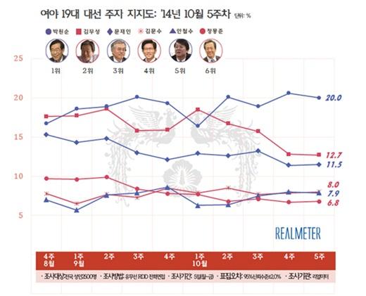 10월 5주차 차기대선주자 지지율 /제공=리얼미터