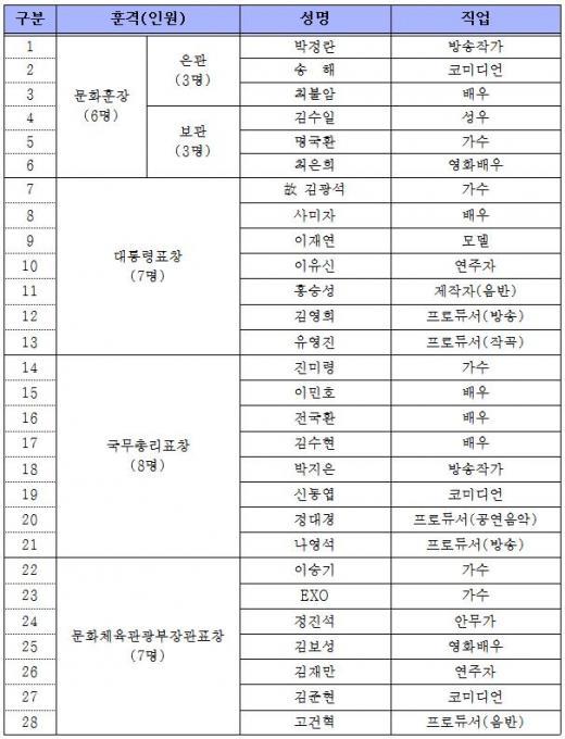▲2014 대한민국 대중문화예술상 수상자 명단