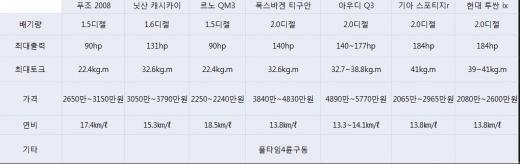제조사별 디젤 SUV 가격, 제원, 연비 등 비교
