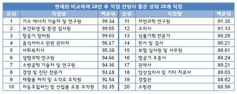 10년 후 전망 좋은 직업 /사진제공=한국직업능력개발원