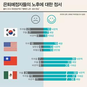 한국 은퇴자들의 노후 만족도 F등급 '심각'
