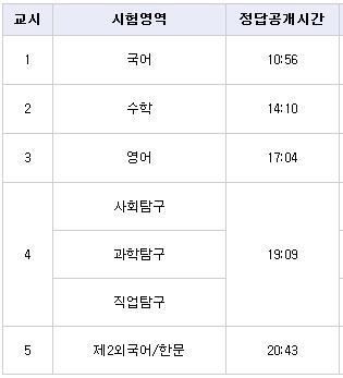 수능 '문제'와 '답' 공개 시간. /사진=한국교육과정평가원 홈페이지 캡처