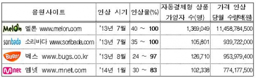 가격 인상 후 자동결제 현황 /표=공정거래위원회