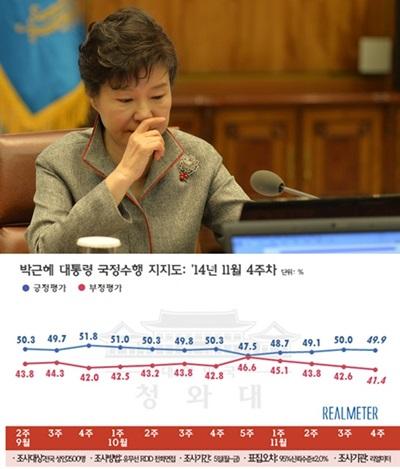박근혜 지지율 /사진=뉴시스, 리얼미터 제공