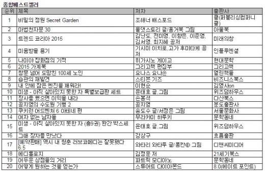 인기 검색어 <비밀의 정원>, 드디어 베스트셀러 1위 올라