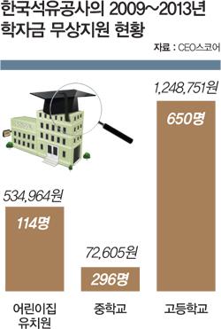 [CEO] 혈세 먹는 공기업 수장