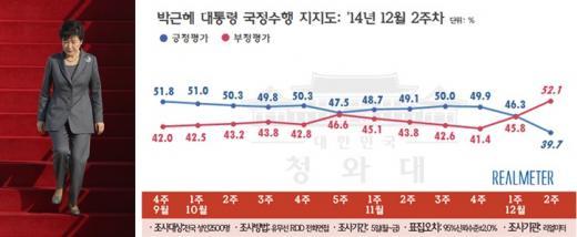 박근혜 대통령 지지율 /제공=리얼미터