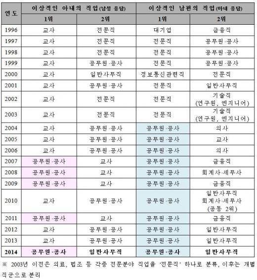 여교사 매력 하락…공무원·사무직에 밀려 신붓감 순위 3위