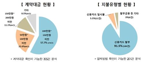 통신요금 할인회원권 관련 현황. /자료=한국소비자원
