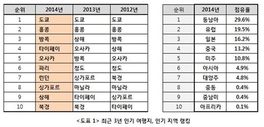 """[아듀! 2014] 여행트렌드 결산..""""셀카봉 들고 해외로"""""""