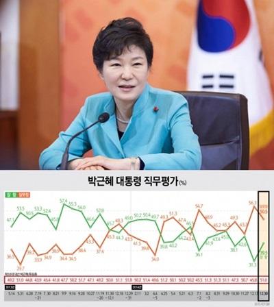 박근혜 지지율 /사진제공=리서치뷰, 뉴스1