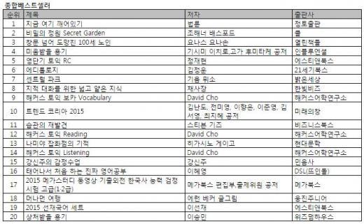 김정운 <에디톨로지> 미디어셀러 되나? 신년특강 힘입어 순위 급상승