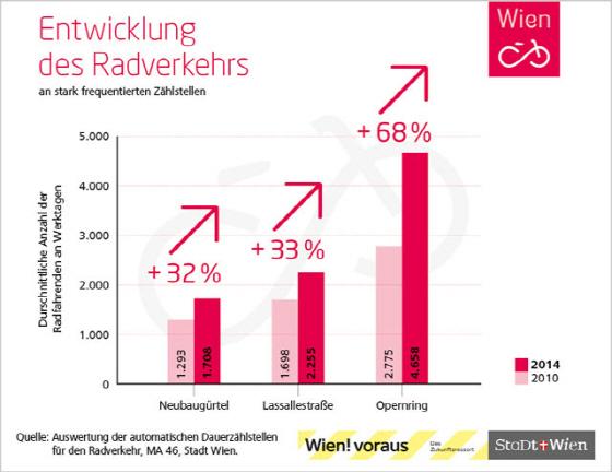 2010년과 2014년 자전거교통 변화 추이(평일 기준). 노이바우귀어텔은 1293건에서 32% 증가한 1708건, 라살러슈트라세는 1698건에서 33% 증가한 2255건, 오펀링은 2775건에서 68% 증가한 4658건을 기록했다./이미지=비엔나시 자료