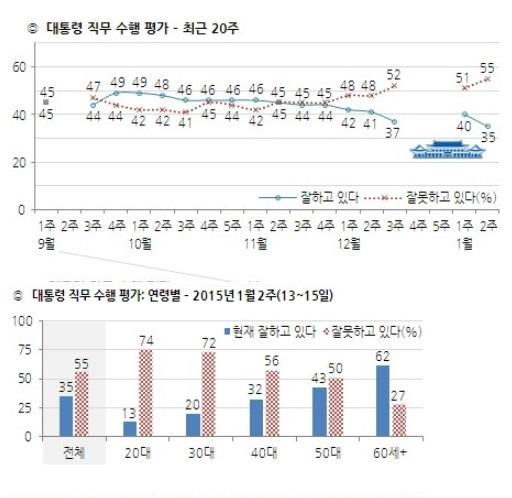 박근혜 대통령 지지율 /자료제공=한국갤럽
