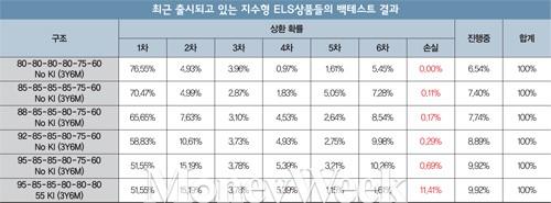 [고수칼럼] ELS로 '5%' 달성하는 법