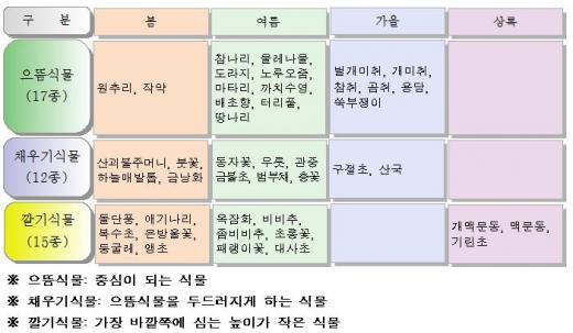 ▲주제와 계절별 개화시기에 따른 식재계획